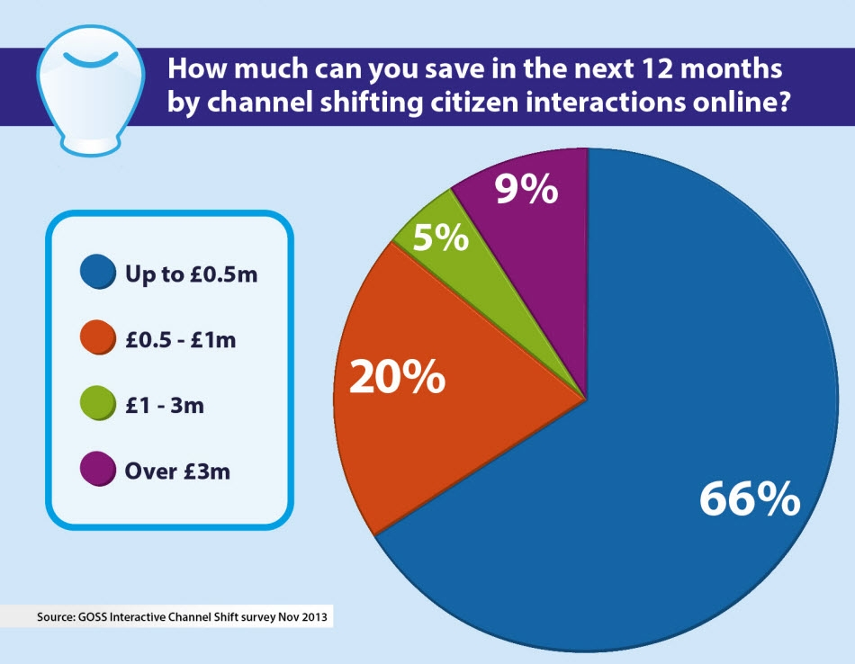 Channel Shift Savings