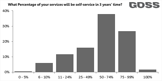 Percent of self-service in 3 years