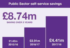 Digital self-service savings