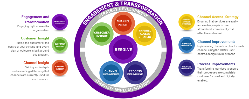 6 Steps to Digital Transformation Success