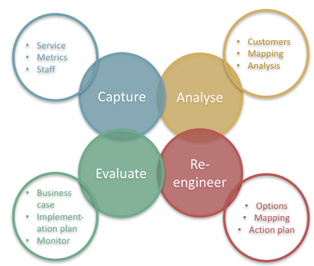 Capture > Analyse > Re-engineer > Evaluate